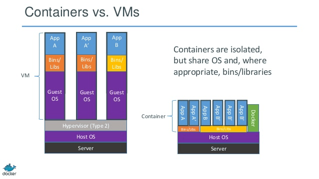Docker container versus virtual machine - docker tutorial