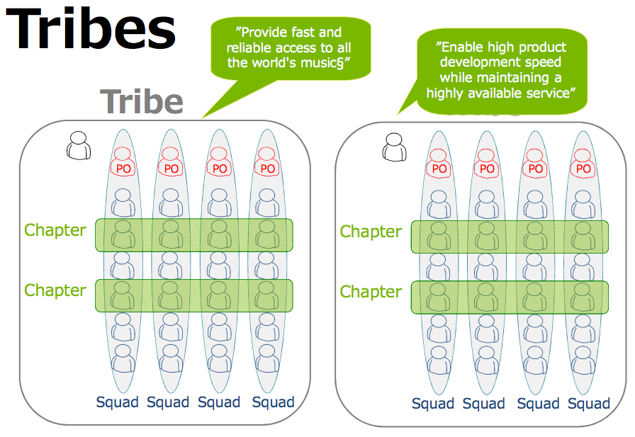 Spotify model - Tribe Spotify