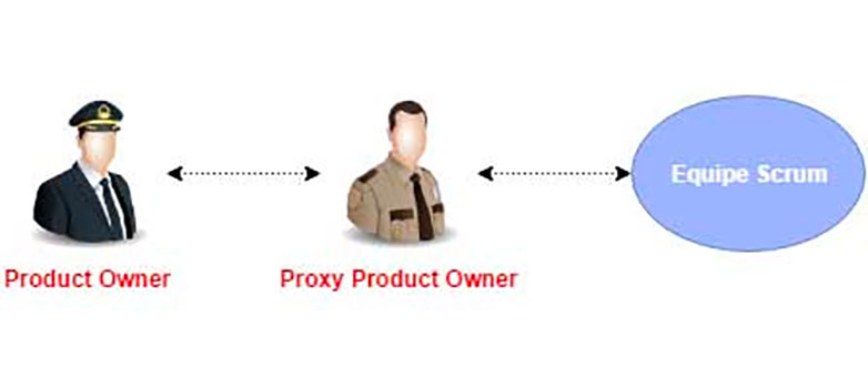 proxy product owner - proxy po