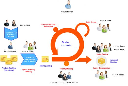 scrum vs V-model- sprint planning