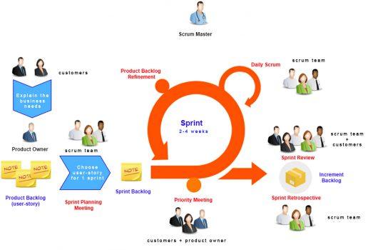 scrum vs V-model- sprint planning