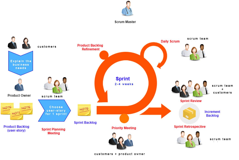 sprint scrum - sprint model