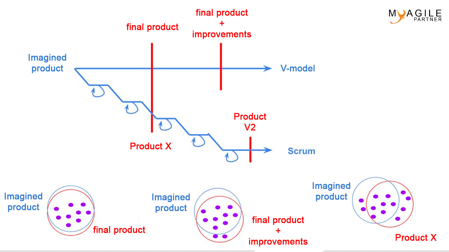 v-model vs scrum