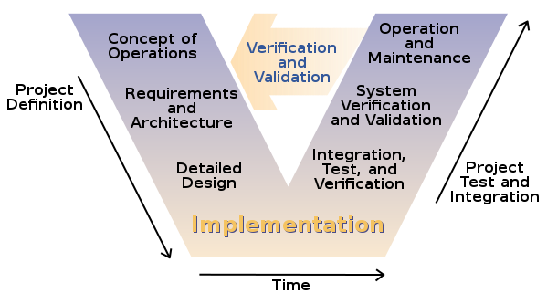 v-model - Agile test methodology article