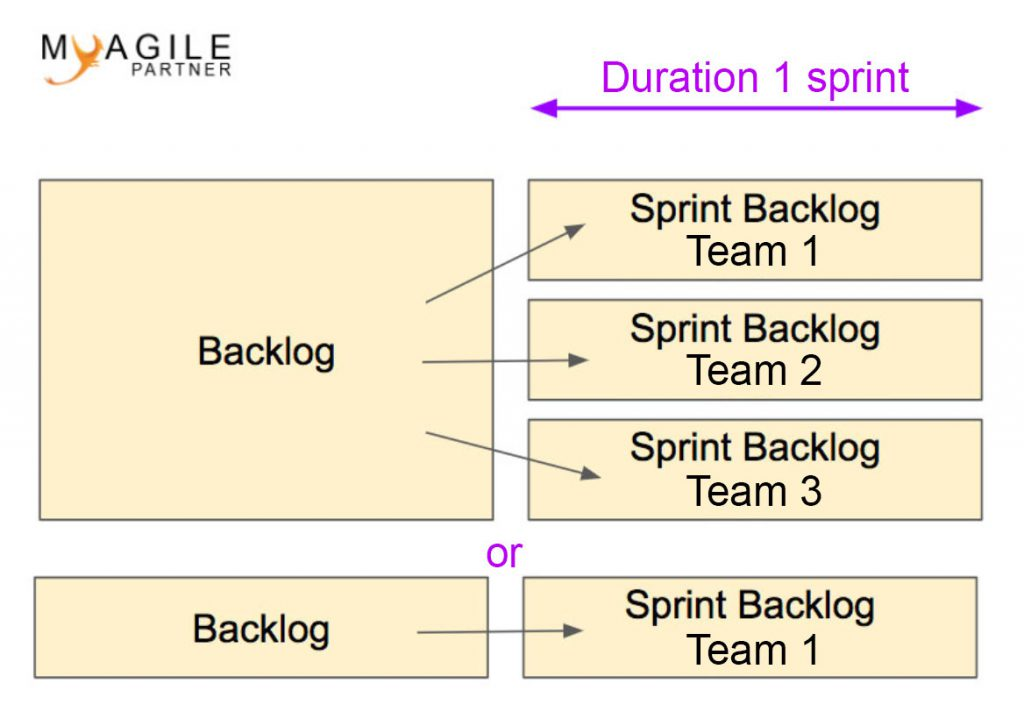 sprint backlog of the product backlog