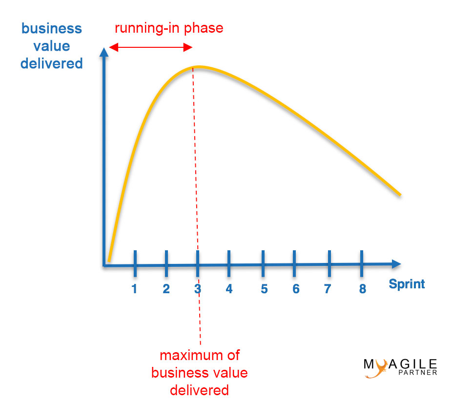 backlog – deliver by business value