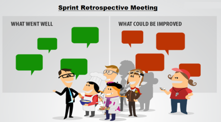 art of retrospective