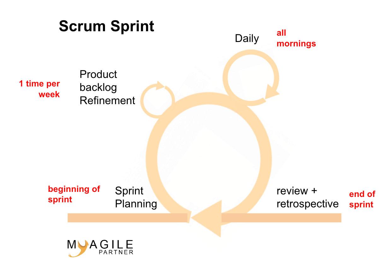 scrum sprint