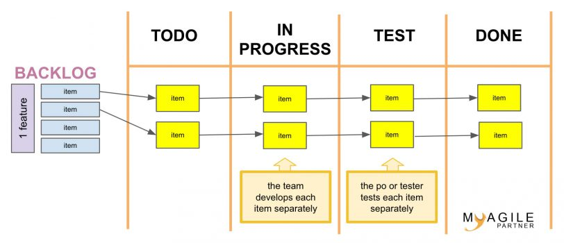 agile test methodology