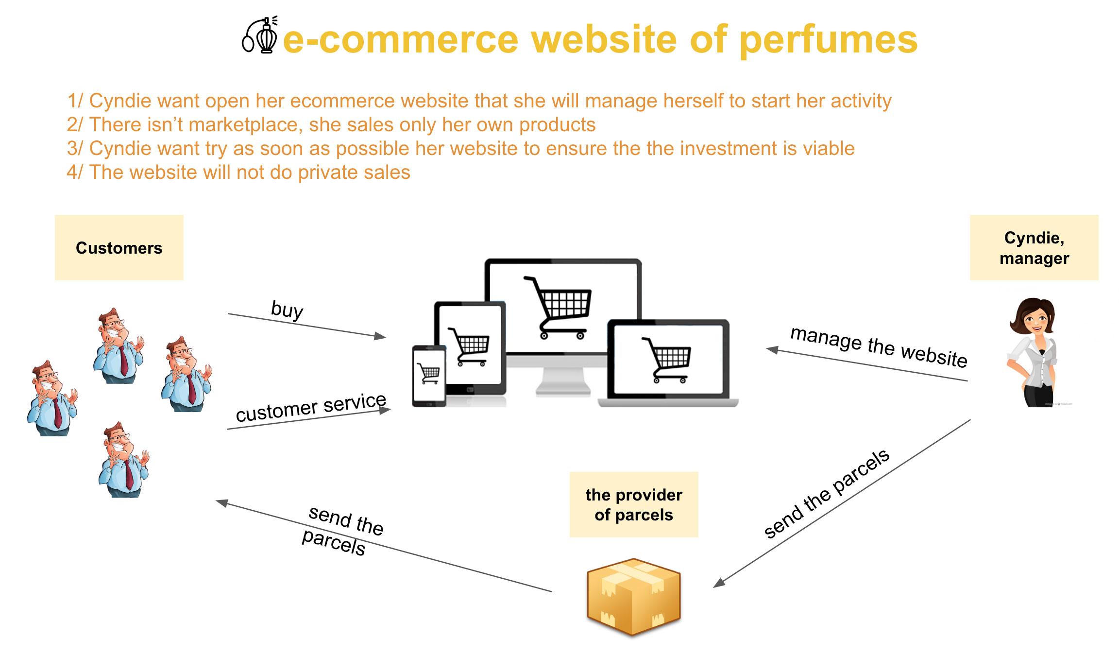ecommerce context
