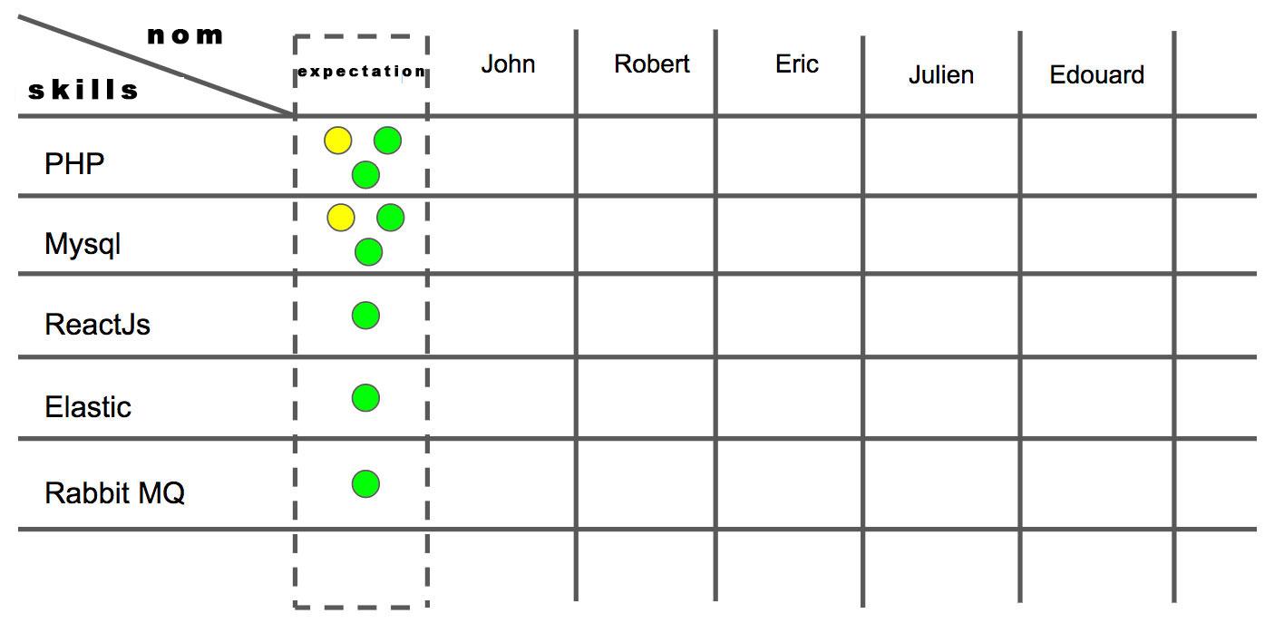 empty team competency matrix