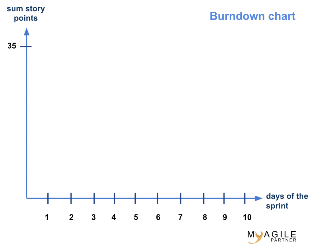 simple template of burndown chart