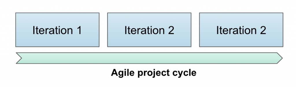 Agile projet cycle - scrum