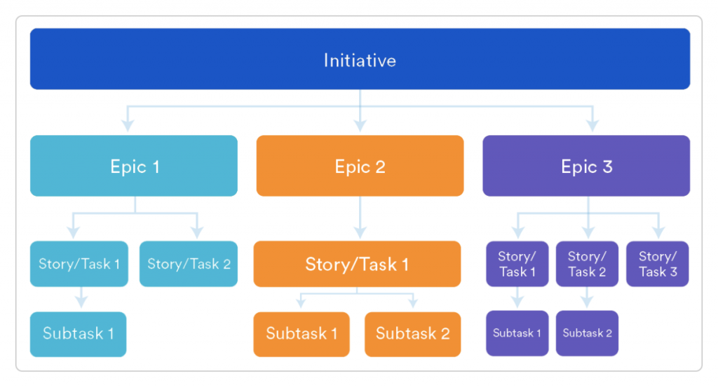 initiatives / epics / user stories