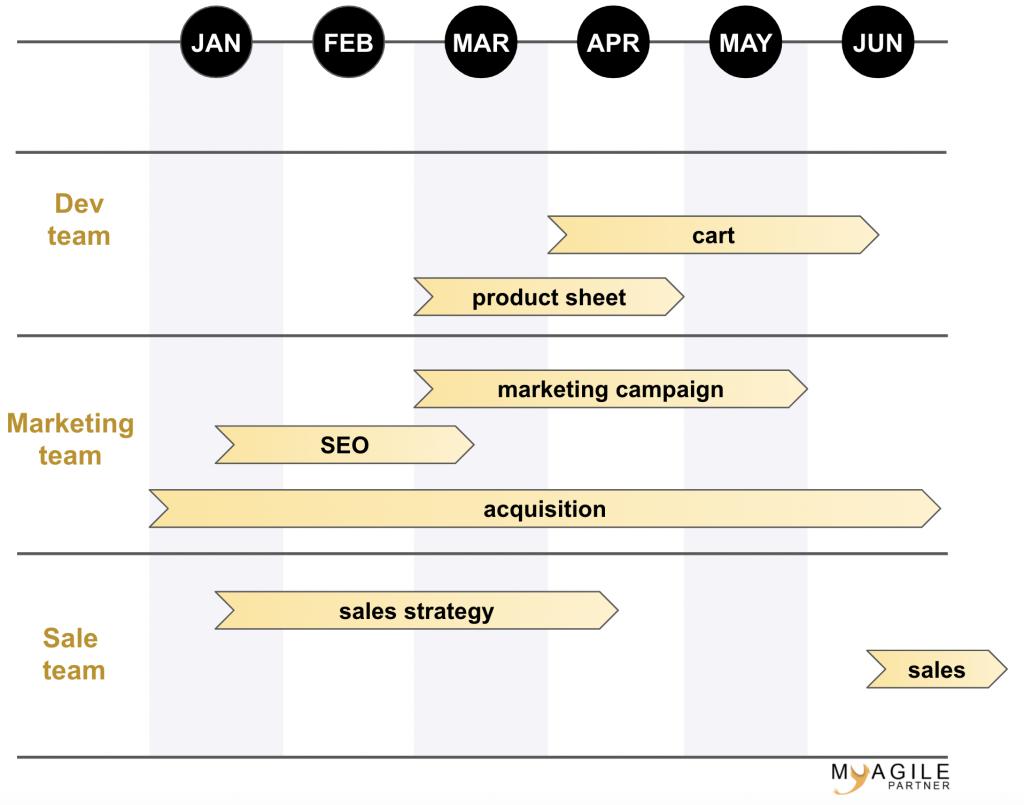 roadmap chart