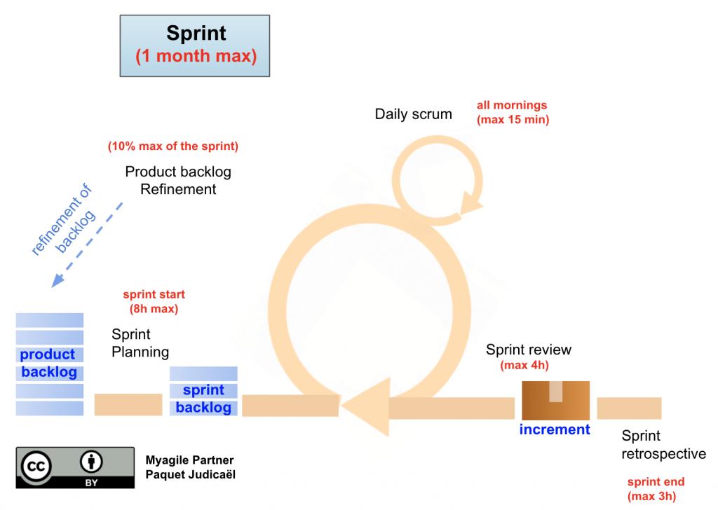 scrum sprint - agile methodology scrum