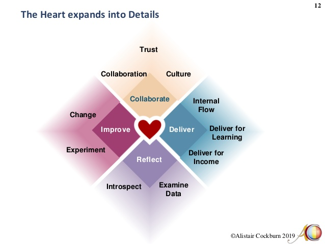 heart of agile